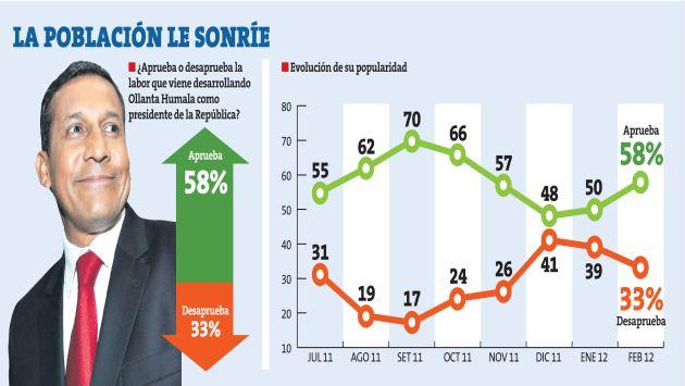 Ollanta Humala aprobacion