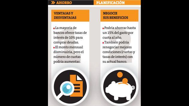 Creditos hipotecarios banco de credito del peru tasas for Creditos hipotecarios bancor