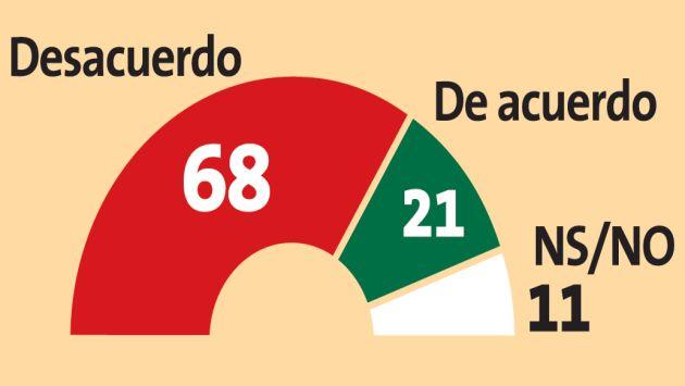 el 41 % de peruanos renovar contrato de telefonica es perjudicial un