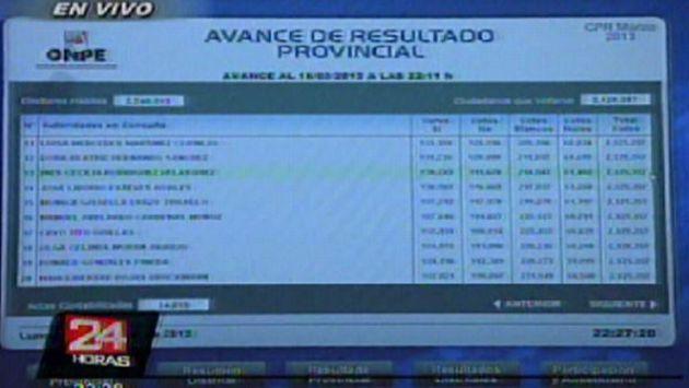 Resultados se presentaron pasadas las 10 p.m. (Canal 5)