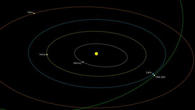 Esta ilustración de la NASA muestra la órbita que tuvo el cuerpo celeste que pasó cerca a la Tierra. (AFP)