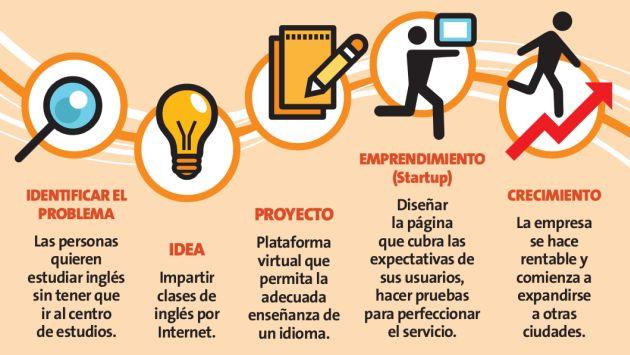 Negocios tecnológicos El futuro les pertenece a los emprendedores