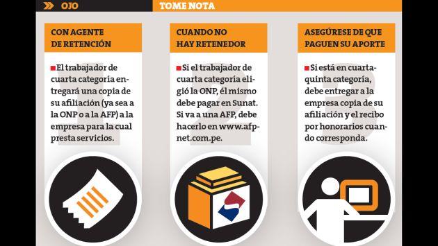 La afiliación y el pago mensual serán obligatorios para los que tengan 40 años de edad el 1 de agosto. (Perú21)