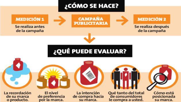 Si haces un estudio adecuado, podrás conocer si tu esfuerzo e inversión fueron los adecuados. (Perú21)