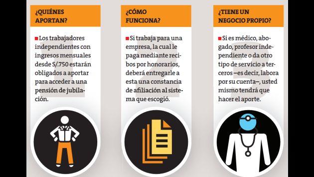 Presta atención a estos cambios. (Perú21)