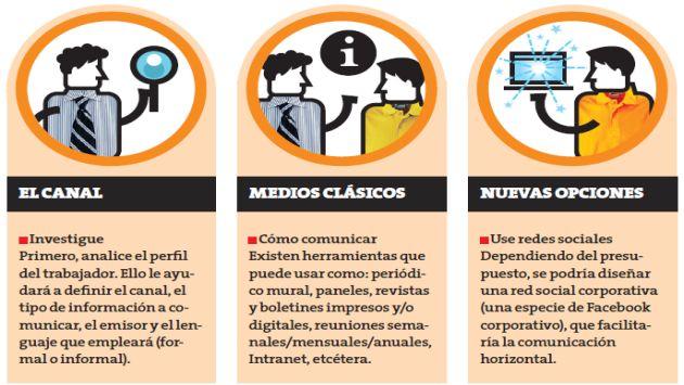 Una comunicación eficaz y honesta hace que las personas sientan tomadas en cuenta en la organización. (Perú21)