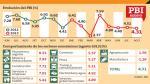 Economía se desacelera y solo avanza 4.31% en agosto - Noticias de anibal paredes