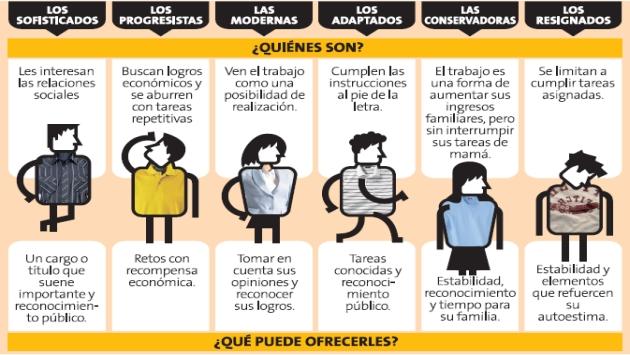 Recuerda: el personal es el recurso más valioso de las empresas. (Perú21)