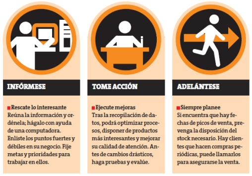 Estudia cómo se comportan tus clientes. (Perú21)