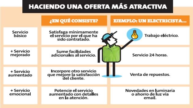 Tienes que hacer tu oferta más atractiva. (Perú21)