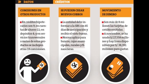 Tarjetas de crédito: Conoce las comisiones permitidas. (Perú21)