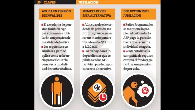 Al jubilarte puedes retirar parte de tu fondo. (Perú21)