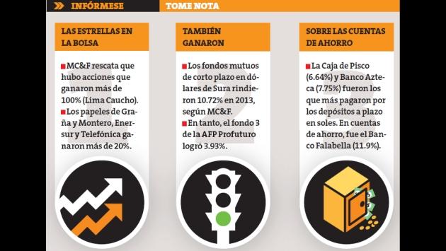 Graña y Montero y Telefónica fueron dos de las firmas que más ganaron en la BVL. (Perú 21)