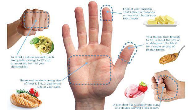 La dieta de la mano busca controlar el tamaño de las porciones de comida. (Guardyourhealth.com)