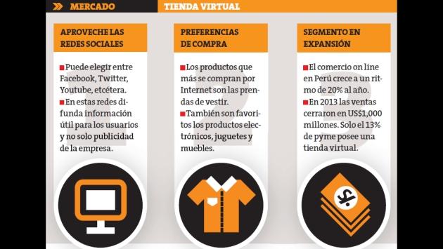 Ventas por internet: Cinco claves para aprovecharlas. (Perú21)