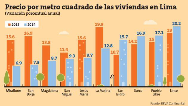 Mercado inmobiliario muestra menor dinamismo. (Perú21)