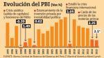 Merrill Lynch: PBI del Perú crecería solo 2.1% en el 2015 - Noticias de america merrill lynch