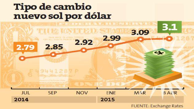 Es De Esperar Que Este Incremento En El Valor Del Dólar Unido Al Ruido Político Impacte Las Exportaciones E Inversiones