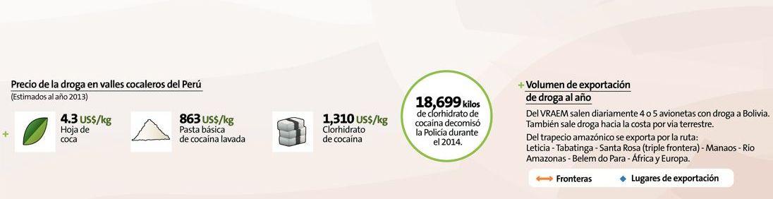 Narcotráfico: El kilo de cocaína que sale por los puertos se vende a US$6,000 Sábado 02 de mayo del 2015 | 07:07 El Perú produce en promedio 310 toneladas de cocaína al año, que salen por 115 pistas de aterrizaje clandestinas y 60 puntos desde divers