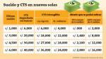 CTS: Empresas tienen plazo hasta el 15 de mayo para realizar depósitos