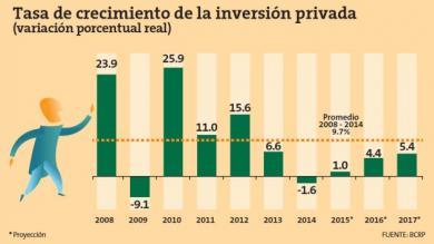 BCR, Incersión privada