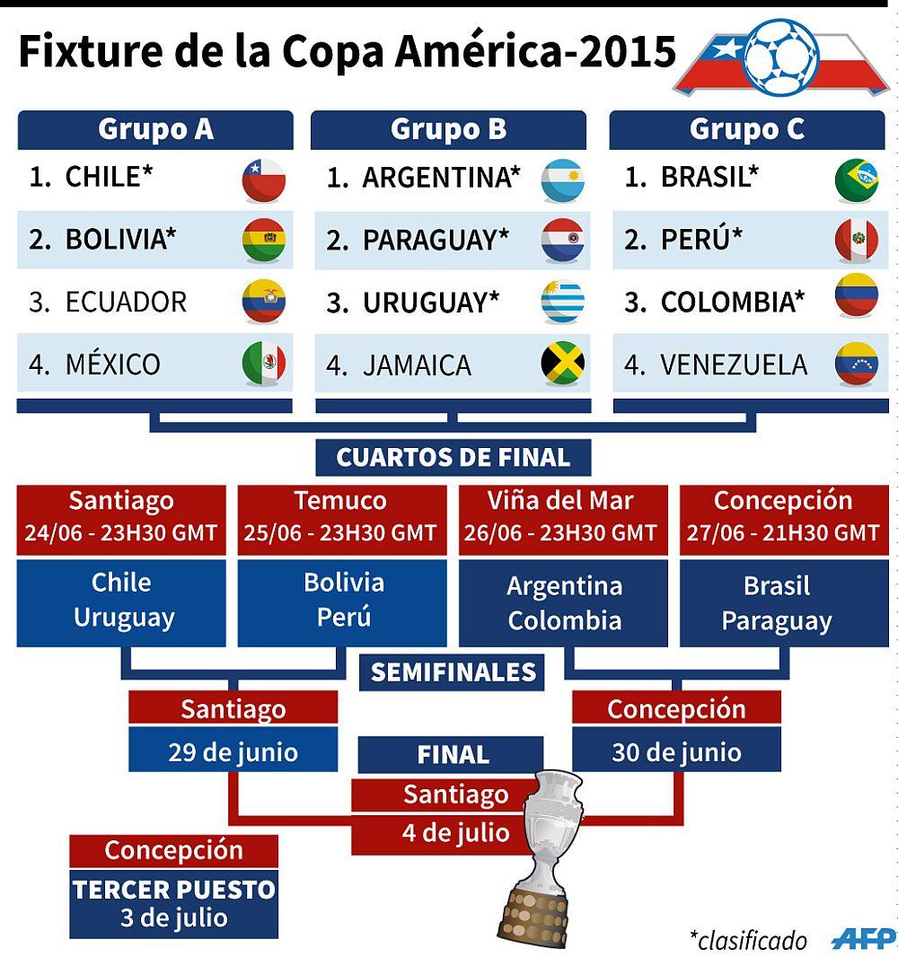 Cuartos de final de Copa América 2015: Conoce la hora y canal de ...