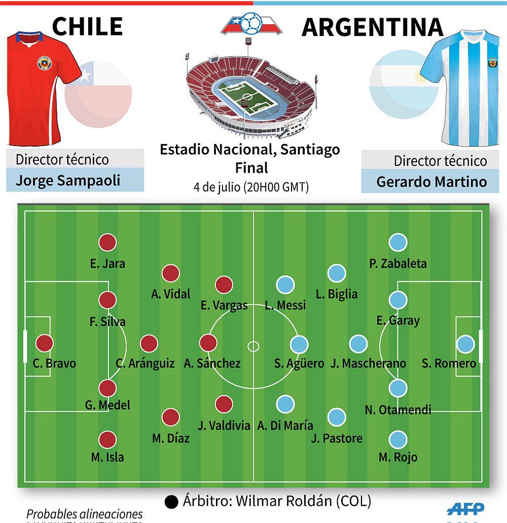 chile derrot 243 en penales a argentina y es ce 243 n de la