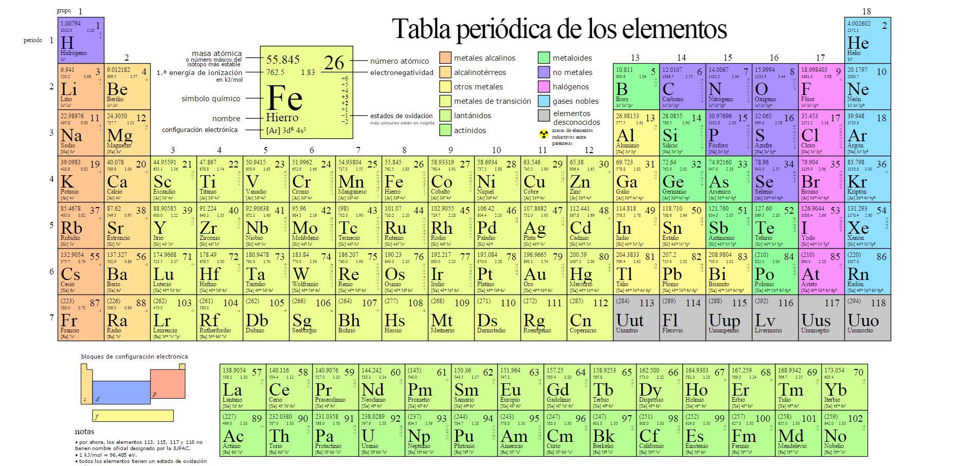 Estos son los 4 elementos sintticos que ingresan a la tabla la tabla peridica con los nuevos elementos qumicos wiki commons urtaz Images