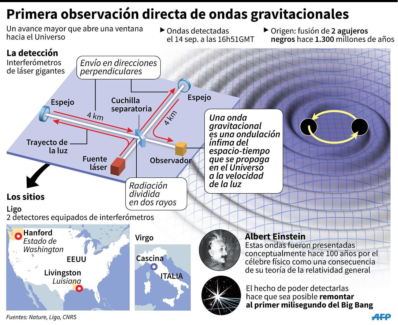 Resultado de imagen de proyecto ligo ondas gravitacionales