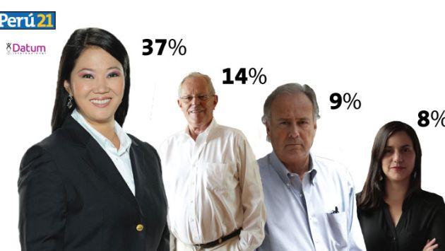 Encuesta Datum: Estos candidatos se benefician con el retiro de César Acuña y Julio Guzmán.