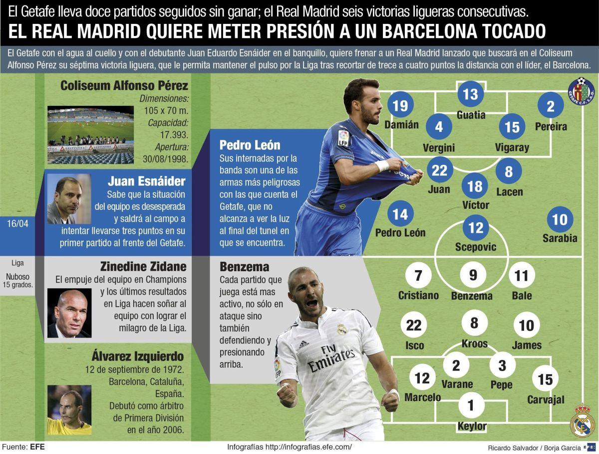 Fotos Real Madrid 4 V 0 Getafe Liga Bbva: Real Madrid Goleó 5-1 Al Getafe Y Mete Presión Al