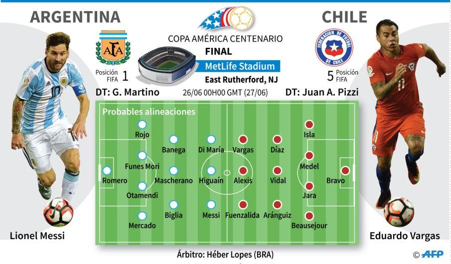 Image Result For Chile Vs Argentina Senal En Vivo