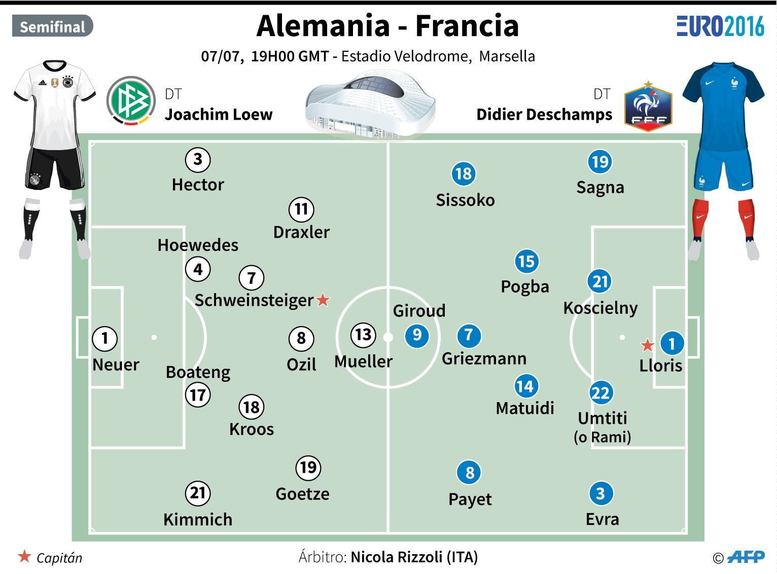 Francia vs. Alemania