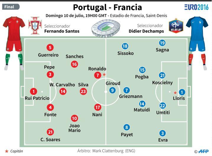 Portugal y Francia