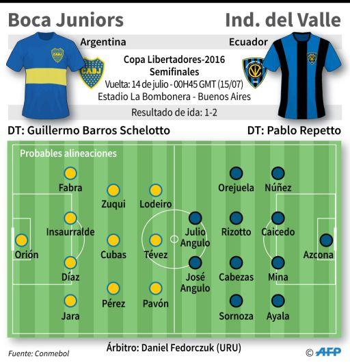 Independiente Del Valle Venci U00f3 3 2 A Boca Juniors Y