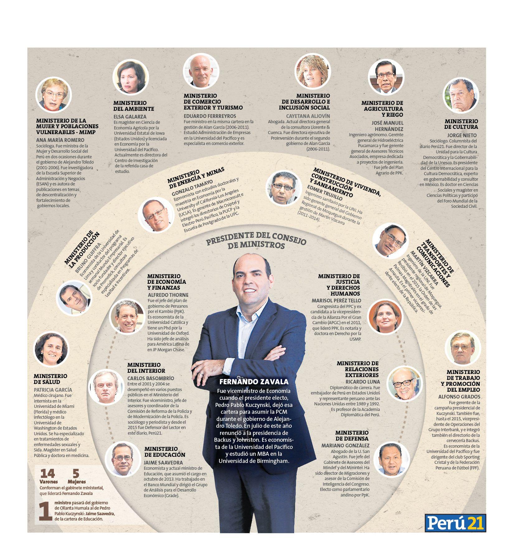 Este es el perfil profesional de los que integrar n for Ministros del peru