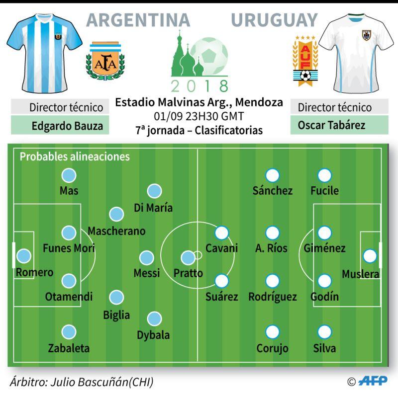 Argentina vs. Uruguay en vivo Eliminatorias Rusia 2018