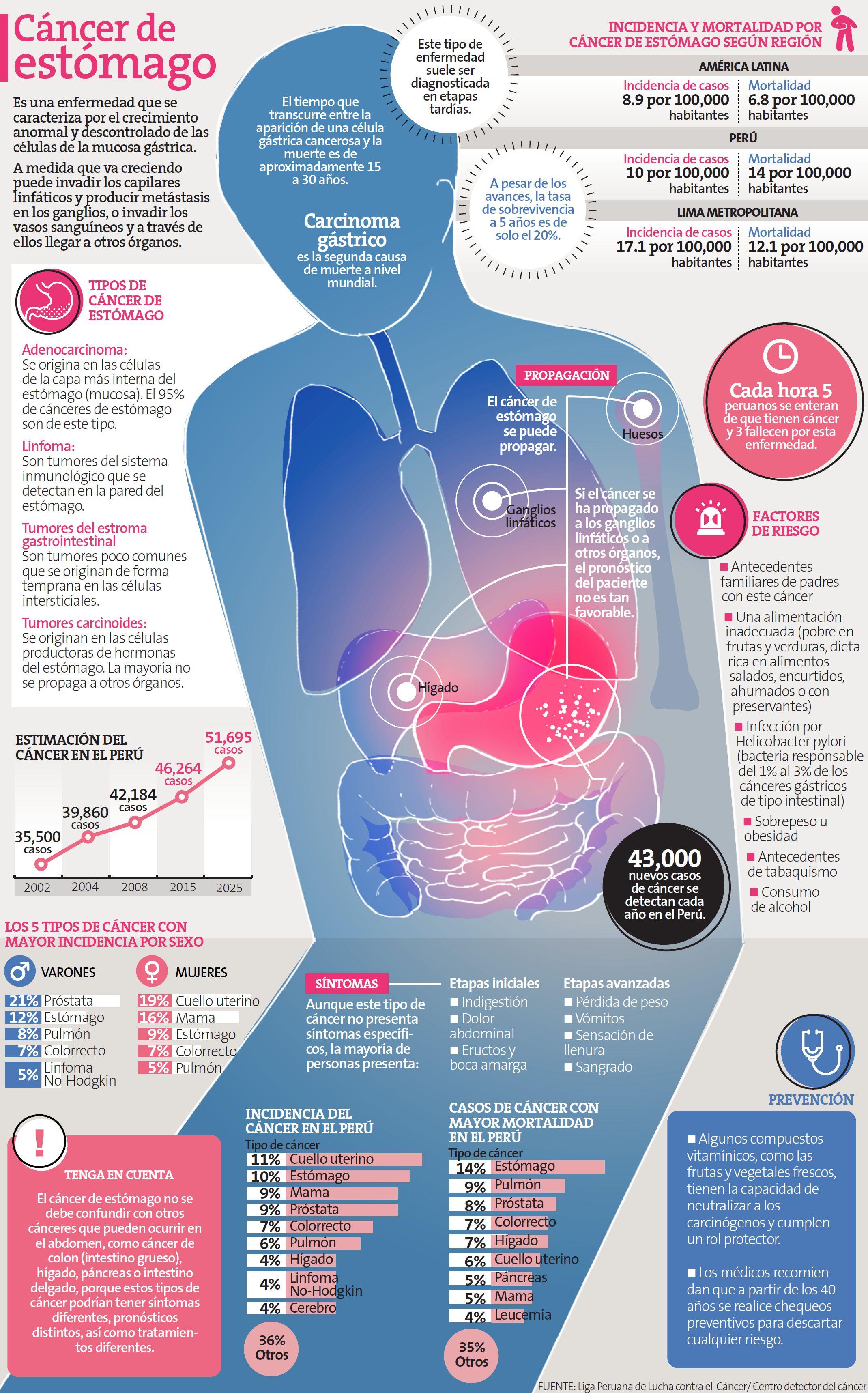 Resultado de imagen para cáncer gástrico infografia