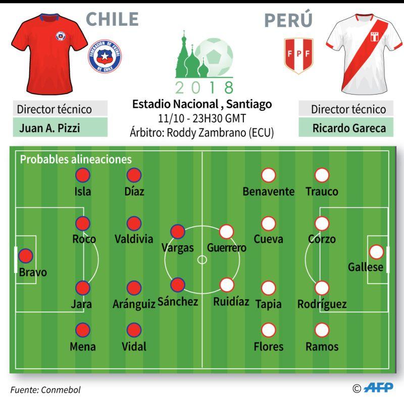 Perú vs. Chile en vivo Eliminatorias Rusia 2018