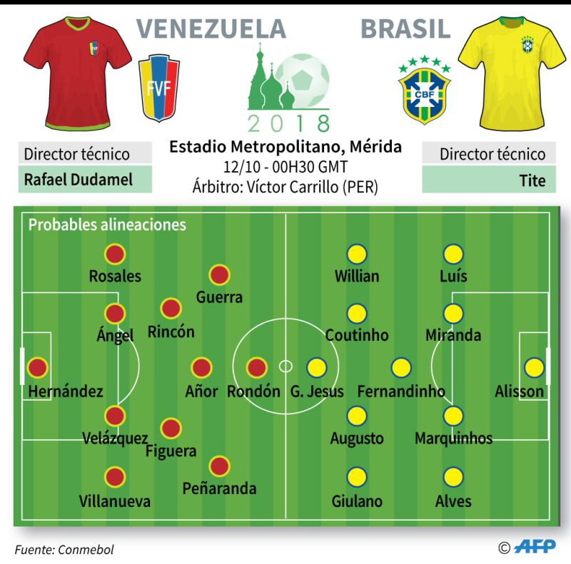 Brasil vs. Venezuela en vivo Eliminatorias Rusia 2018