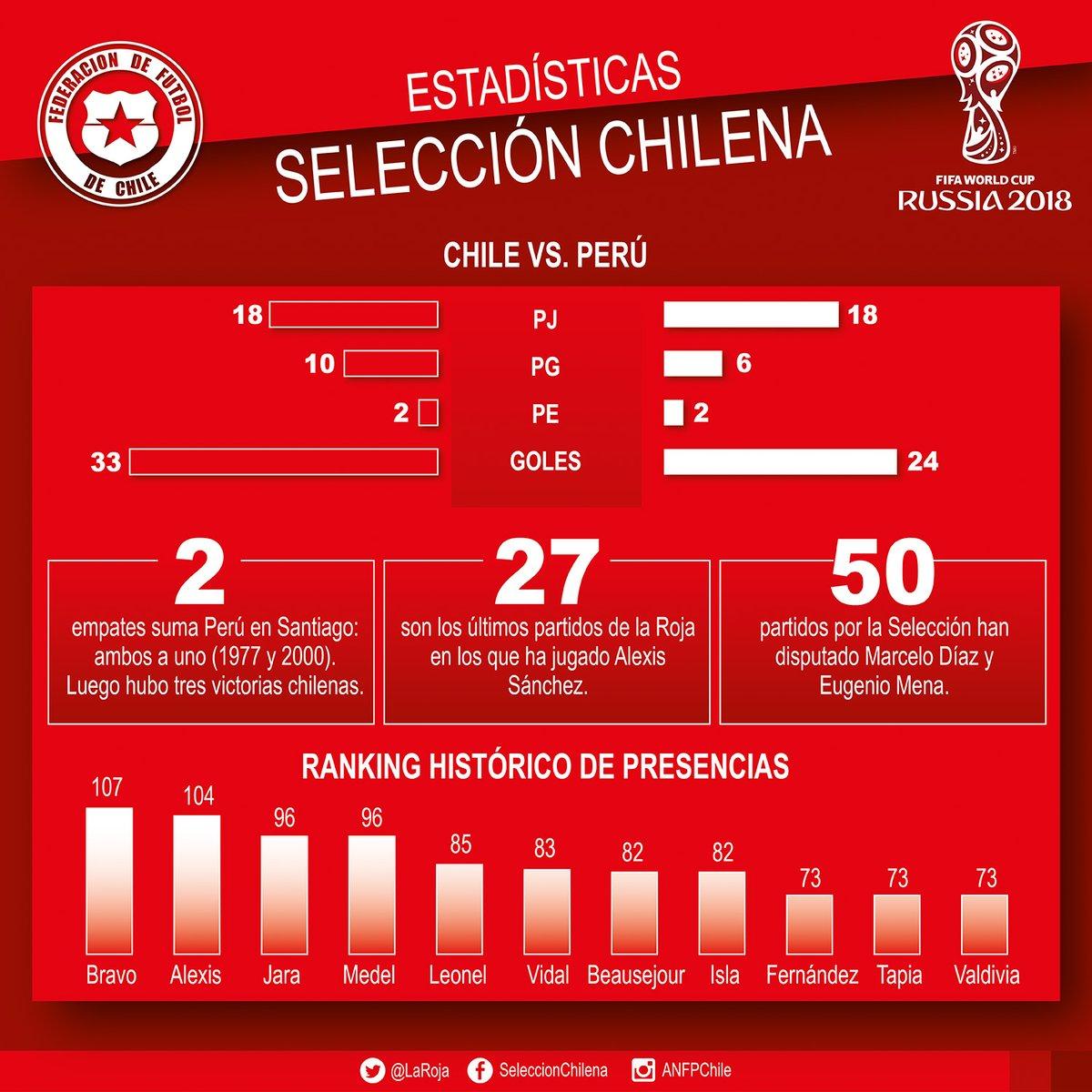 Perú vs. Chile en vivo