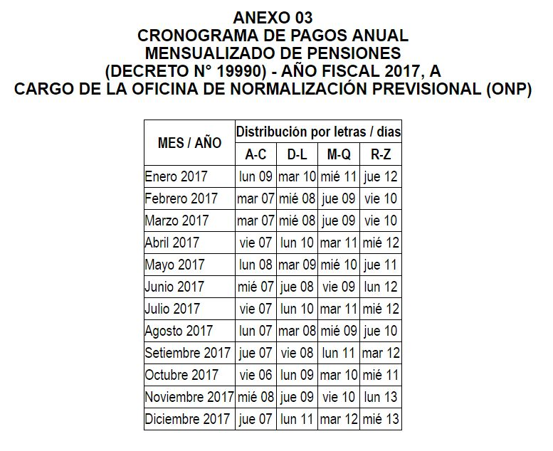 Cronograma de pagos banco de la nacion 19990 2015 for Cronograma de pagos ministerio del interior