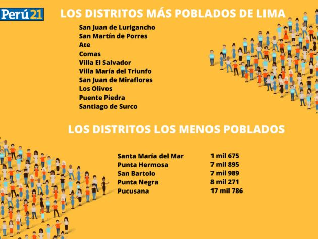 Aniversario de Lima Cuntos habitantes hay en la capital  Lima