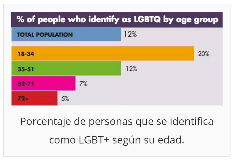 Porcentaje de gente homosexual en mexico