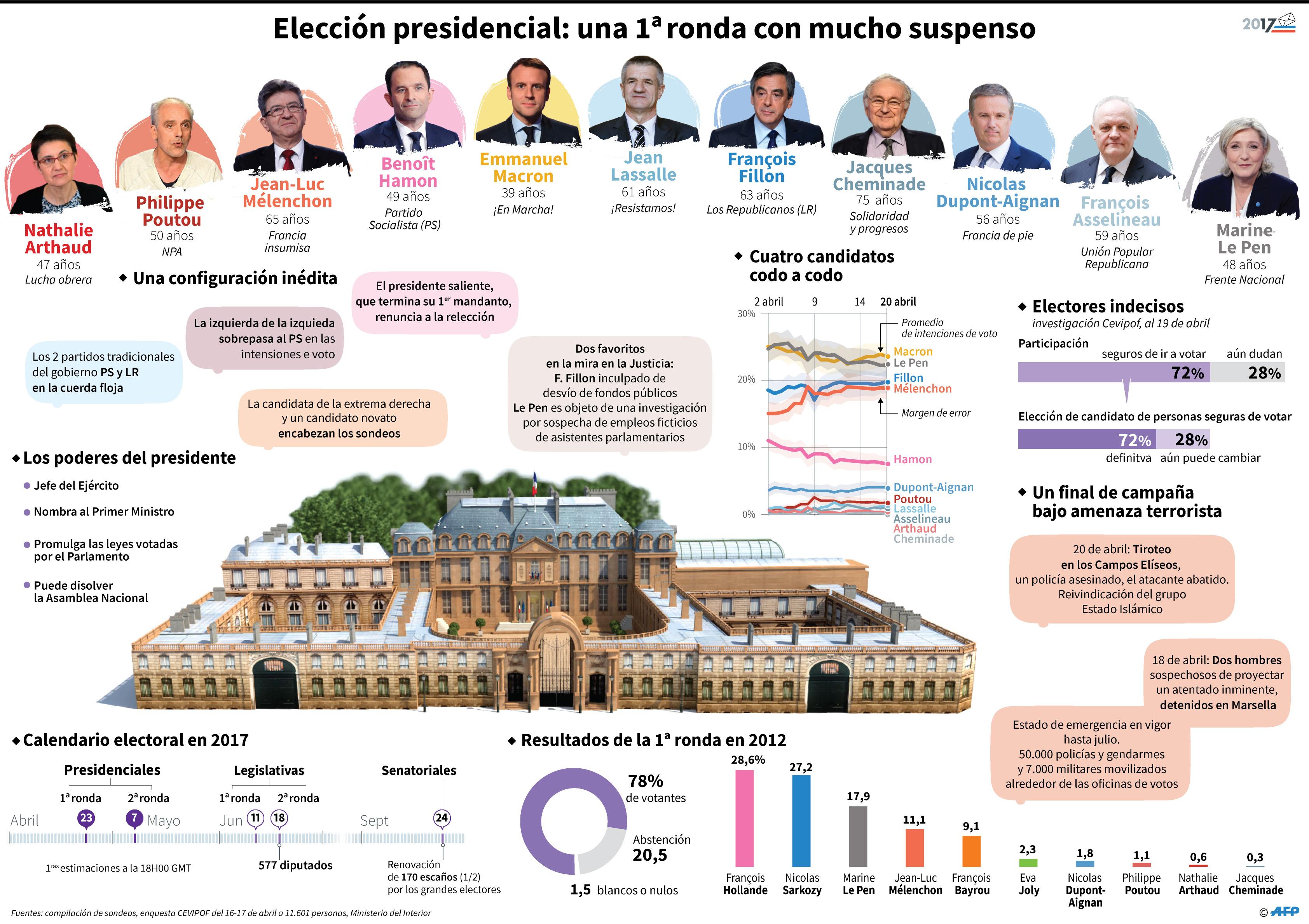 Macron y Le Pen definirán la presidencia en un balotaje