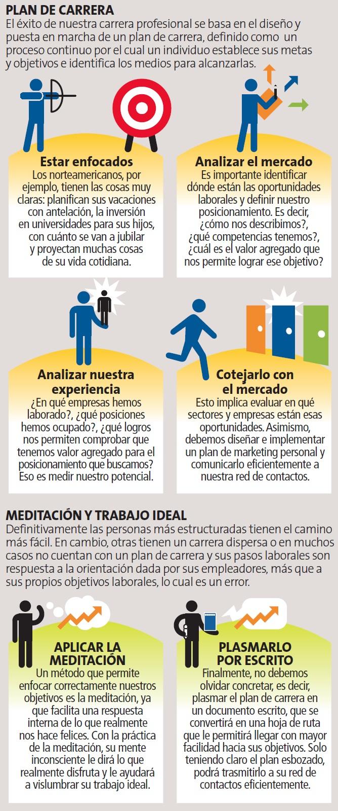 Estás enfocado en tu carrera profesional? | Economía | Peru21