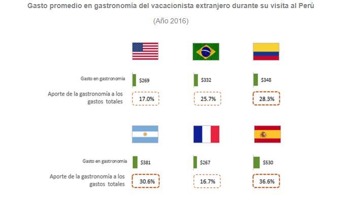82% de turistas extranjeros piensa en el Perú como destino gastronómico