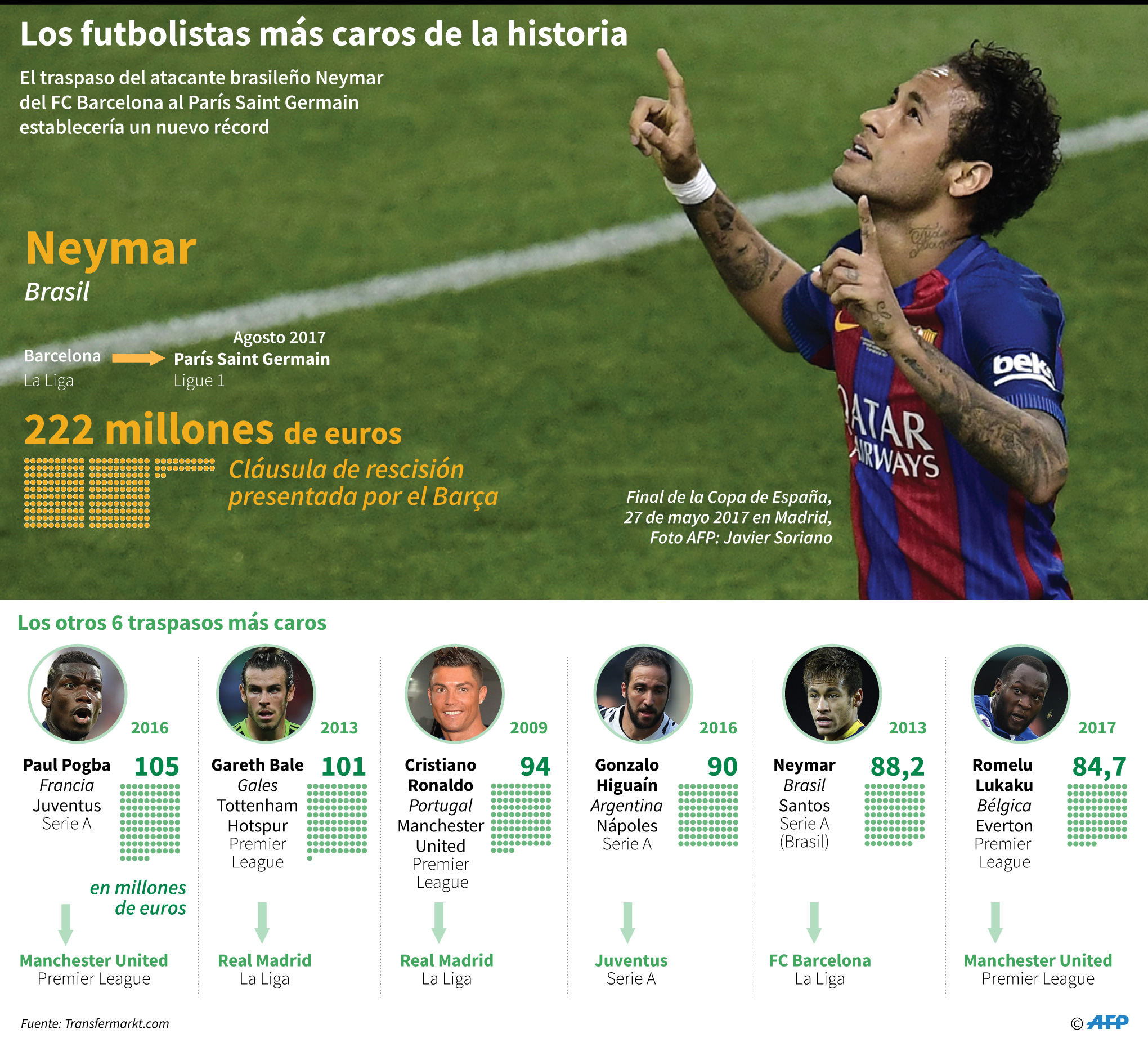 Neymar qued libre de ir al psg ent rate por qu for Clausula suelo oficina directa