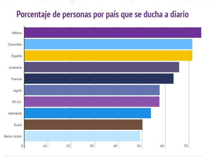 México es el país con gente más limpia: encuesta