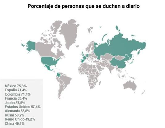 El país donde más se ducha la gente a diario